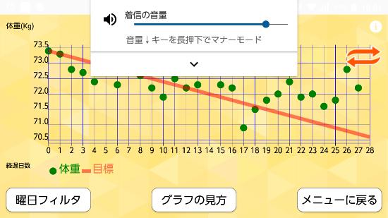 減量2か月目グラフ