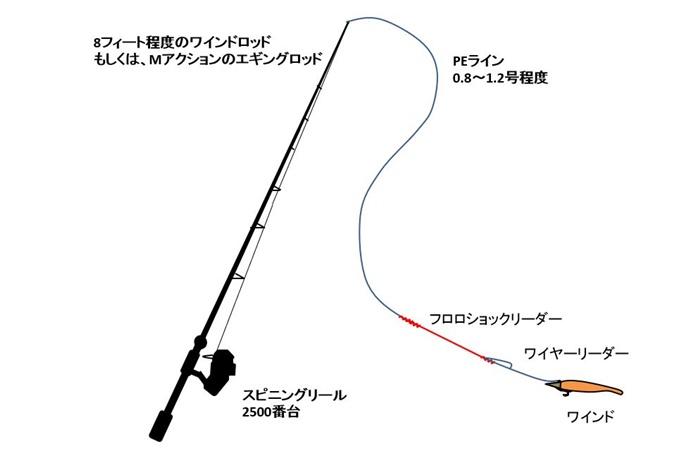 太刀魚釣り(ルアー)のタックル