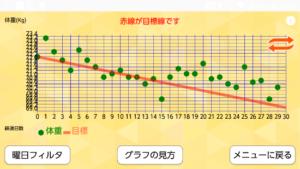 体重の推移2019.6.1~6.30