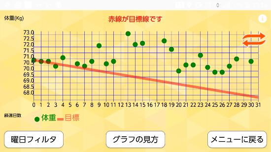 体重の推移グラフ
